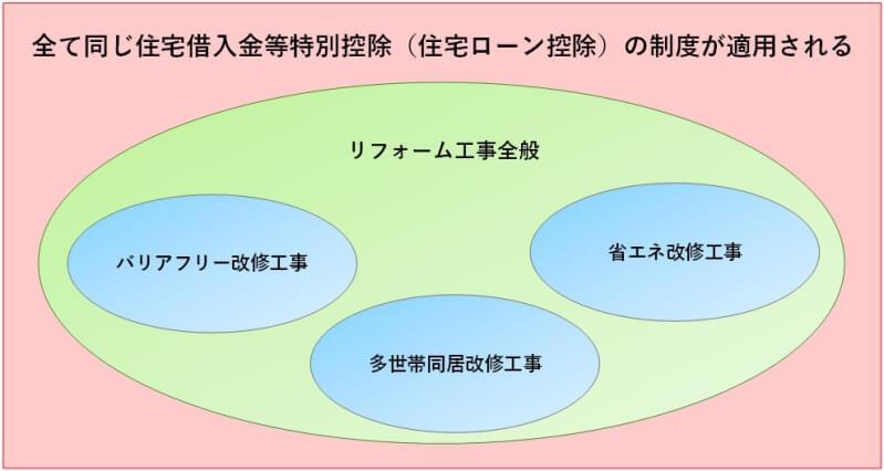 住宅ローン控除のイメージ図