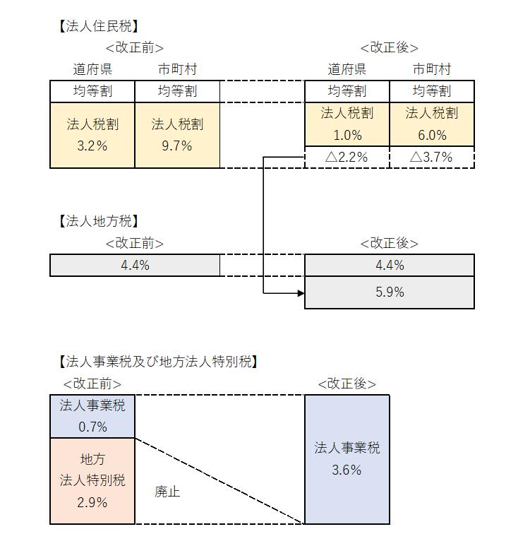 地方税の改正内容の図