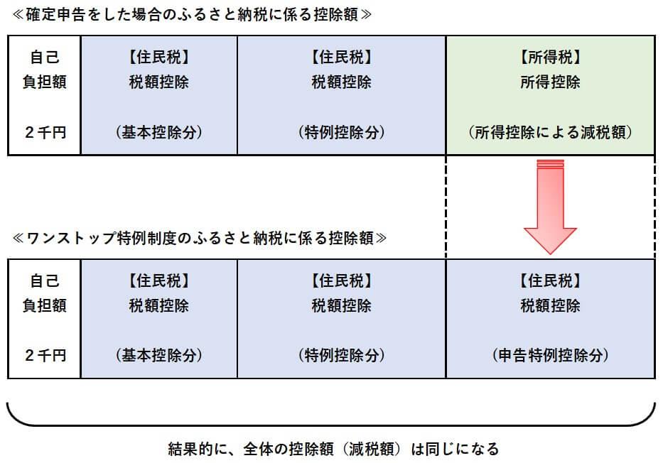 ワンストップ特例制度03
