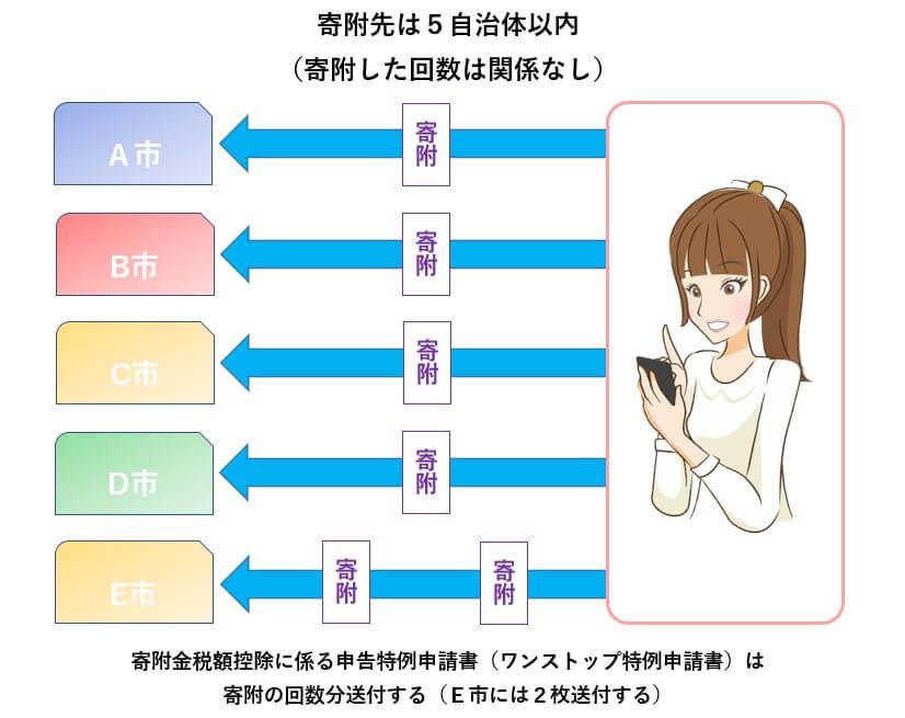 ワンストップ特例制度の適用要件の図01