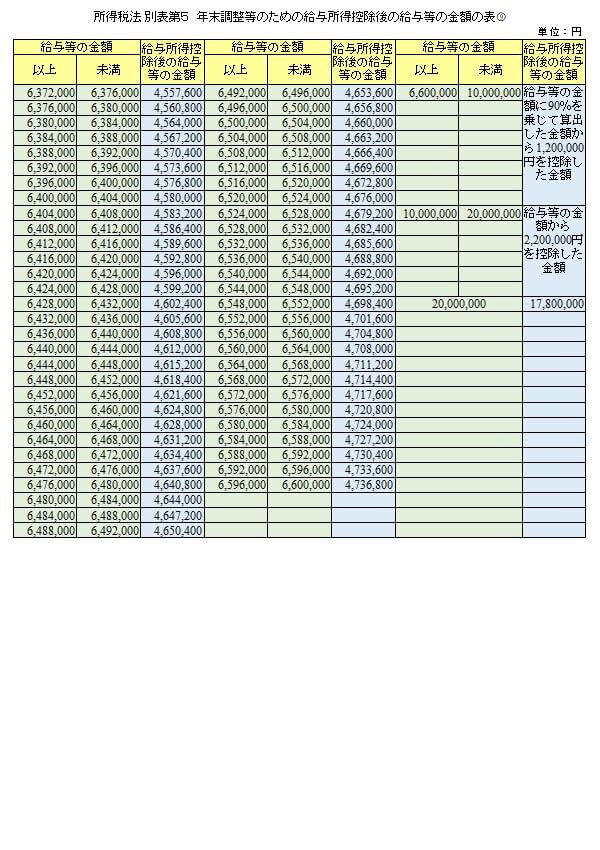 所得税法 別表第5 年末調整等のための給与所得控除後の給与等の金額の表9