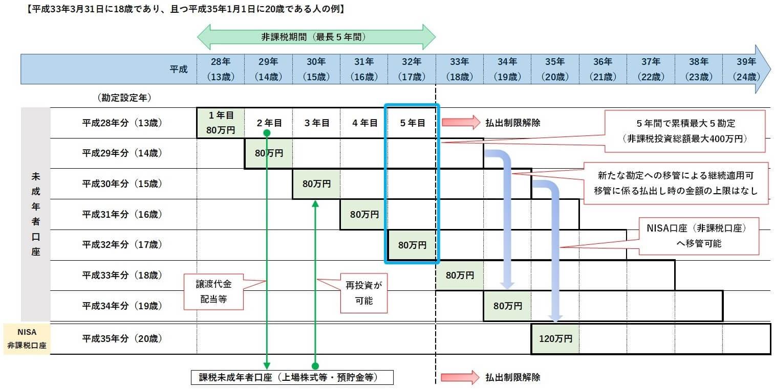ジュニアNISAの制度の図解