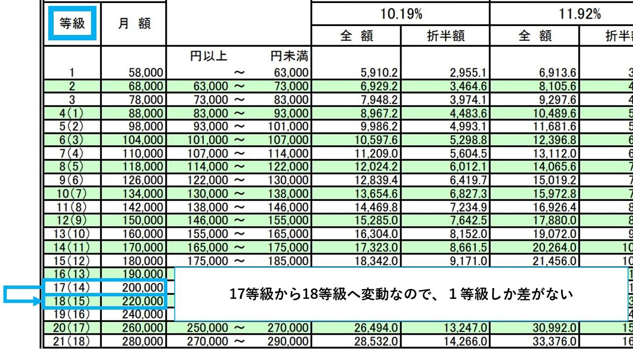 保険料額表05
