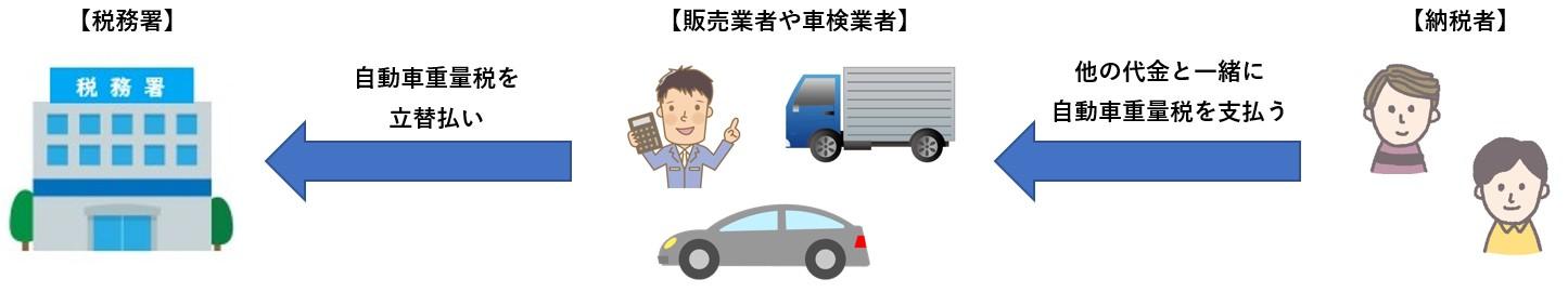 自動車重量税03