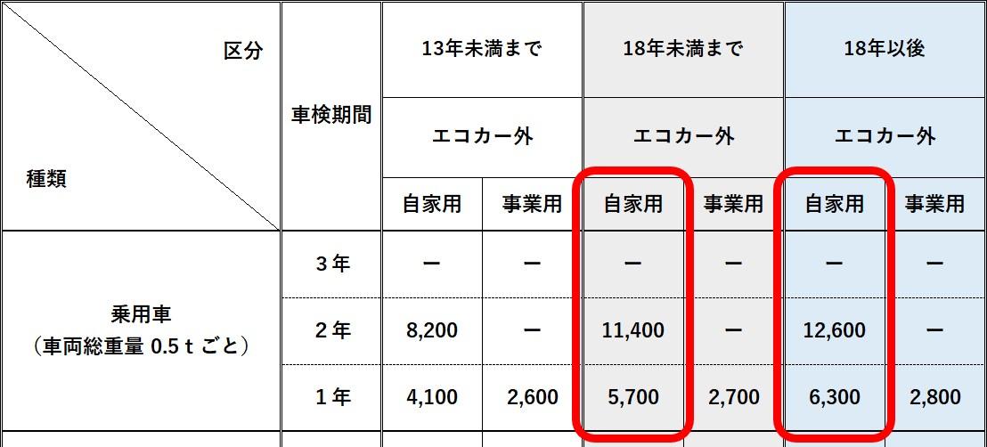 自動車重量税税率06