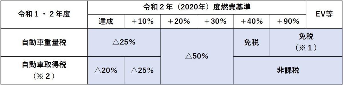 エコカー減税001