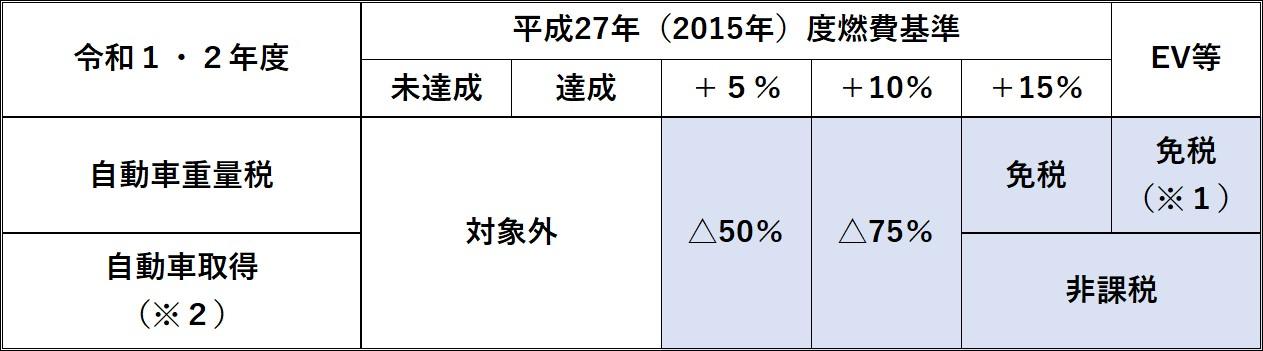 エコカー減税02