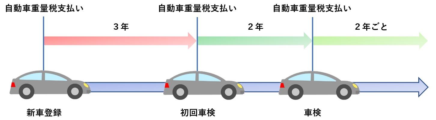 自動車重量税01