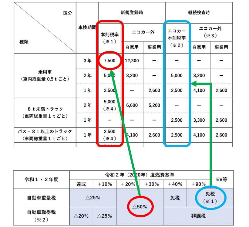 エコカー減税03